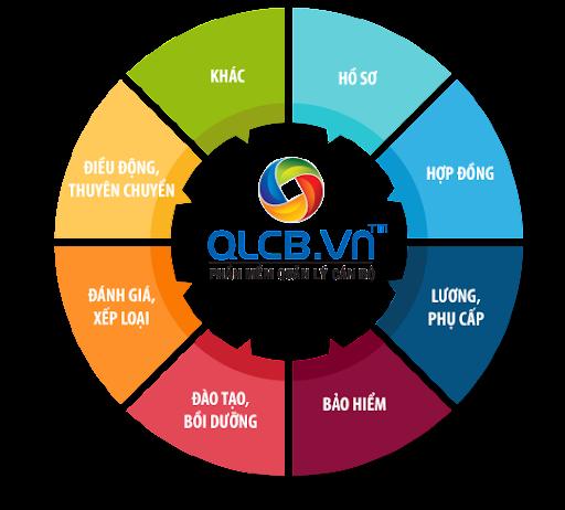 Phần mềm quản lý cán bộ công chức viên chức Misa QLCB